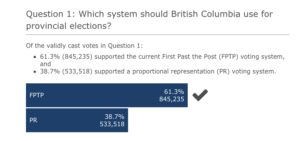 BC Proportional Representation Results