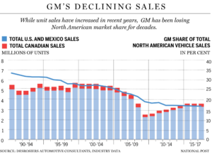 GM Declining Sales