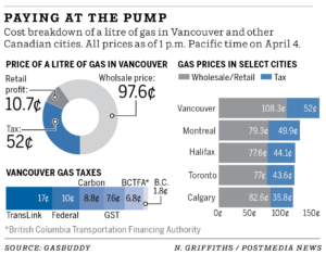 Gas Prices in Vancouver